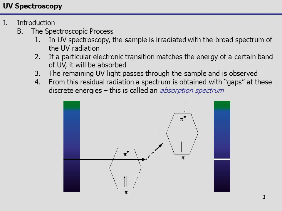 3 UV Spectroscopy I.Introduction B.The Spectroscopic Process 1.In UV spectroscopy, the sample is irradiated with the broad spectrum of the UV radiatio