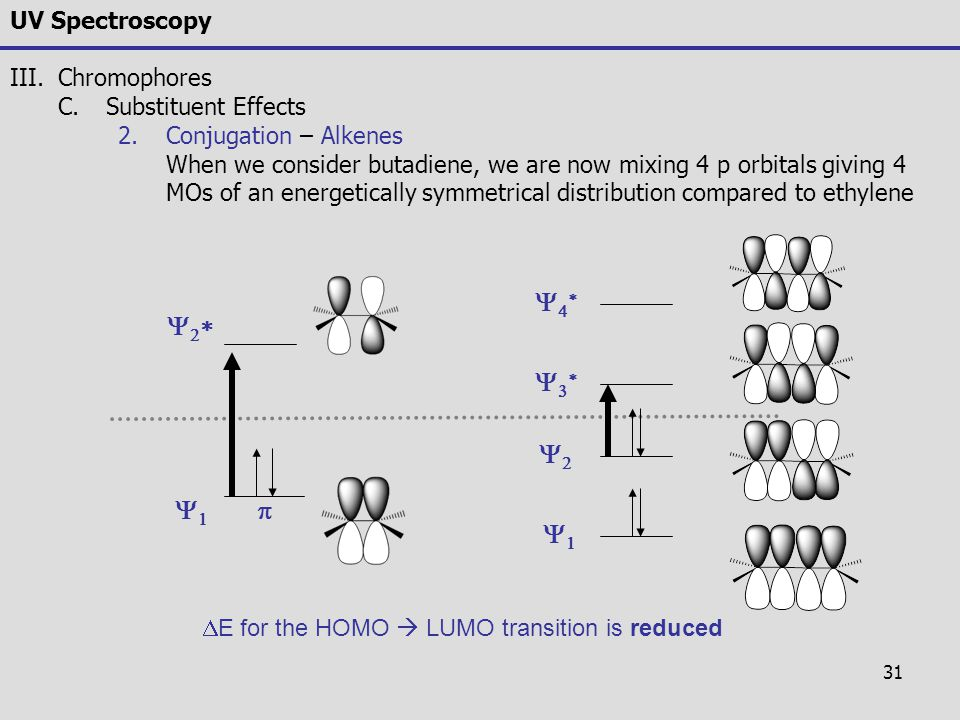 31 UV Spectroscopy III.Chromophores C.Substituent Effects 2.Conjugation – Alkenes When we consider butadiene, we are now mixing 4 p orbitals giving 4
