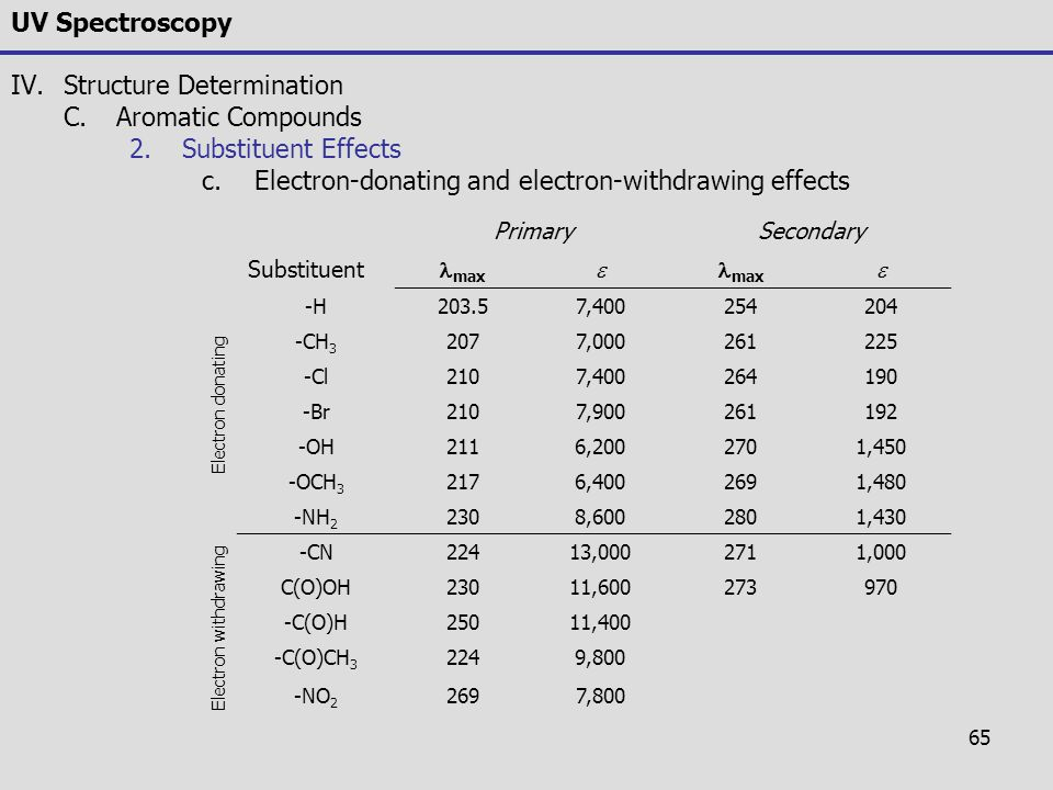 65 UV Spectroscopy IV.Structure Determination C.Aromatic Compounds 2.Substituent Effects c.Electron-donating and electron-withdrawing effects PrimaryS