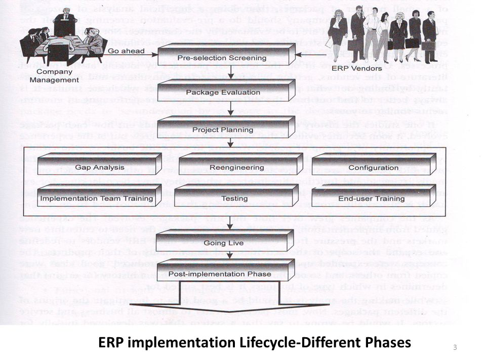 ERP implementation Lifecycle-Different Phases 3