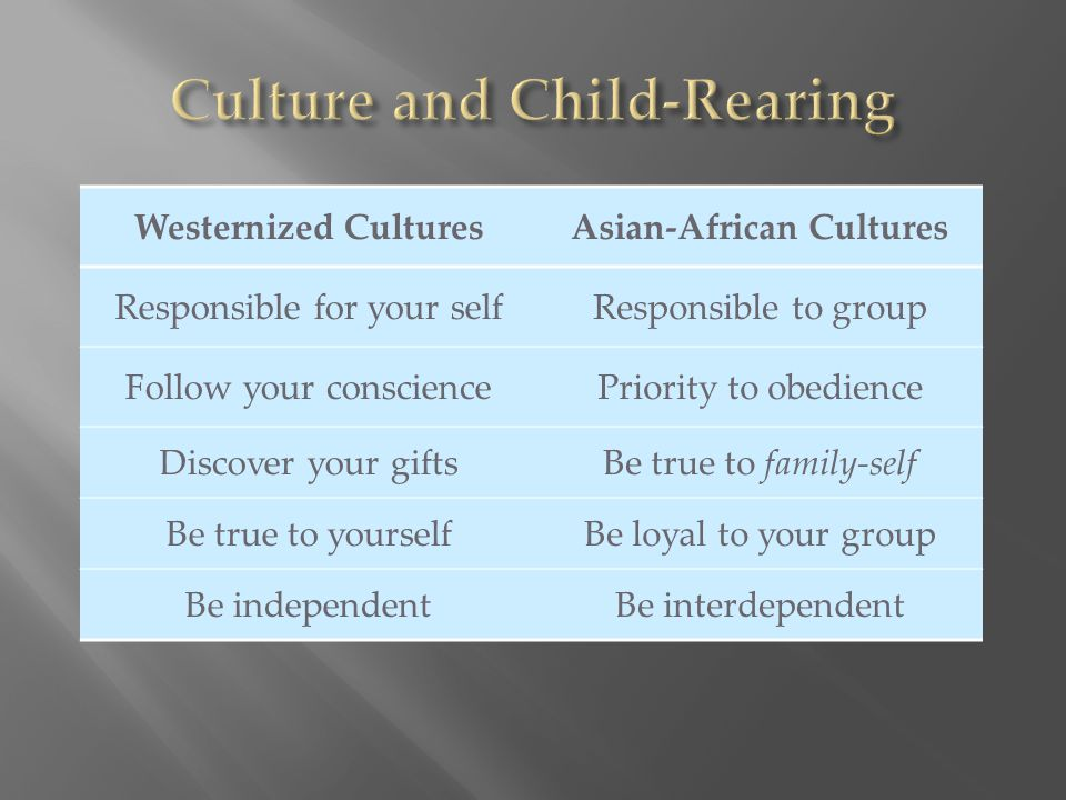 Westernized CulturesAsian-African Cultures Responsible for your selfResponsible to group Follow your consciencePriority to obedience Discover your gif
