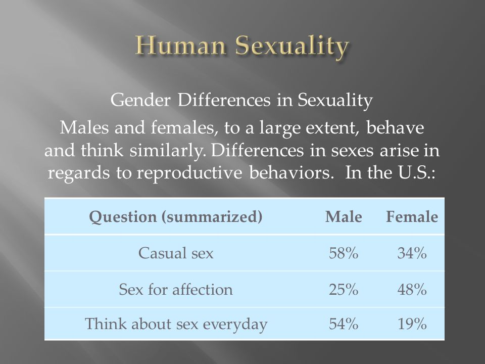 Males and females, to a large extent, behave and think similarly. Differences in sexes arise in regards to reproductive behaviors. In the U.S.: Gender