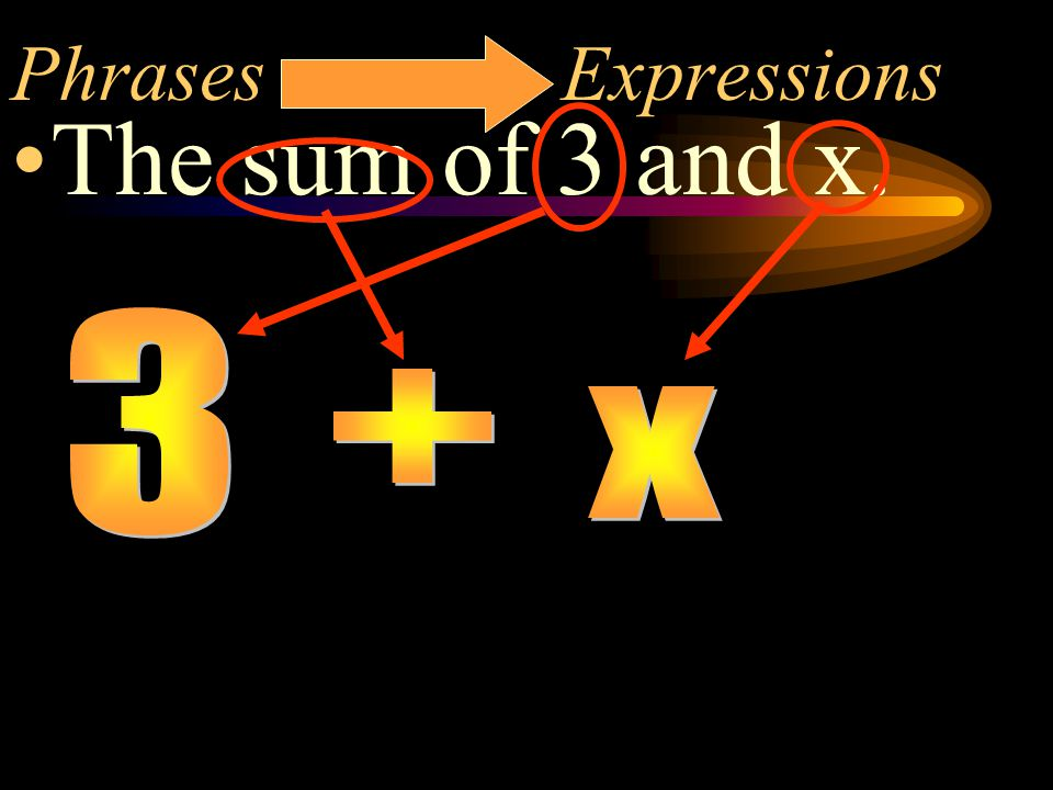 Now you try these Phrases to Expressions The difference of a number & 8 x - 8 A number multiplied by 15 15x 9 more than a number x + 9 not 9 + x