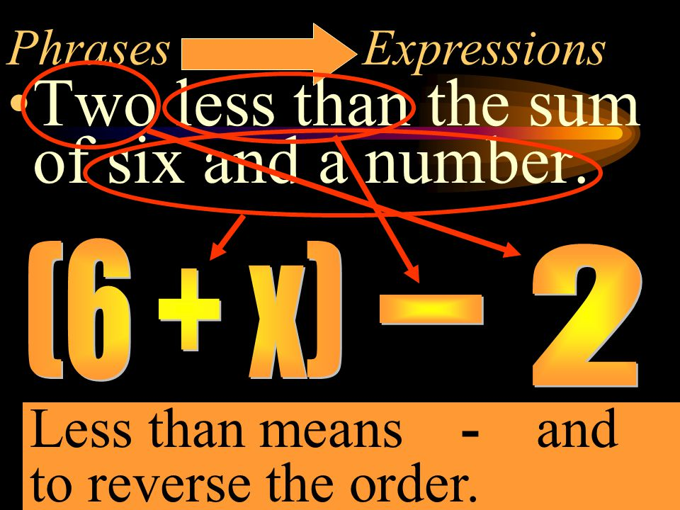 Now you try these Sentences to Equations The sum of a number and 8 is 14 x + 8 = 14 The difference of a # and 3 is more than 9x -3 > 9 9 less than a number is 16 x - 9 = 16 not 9 - x = 16