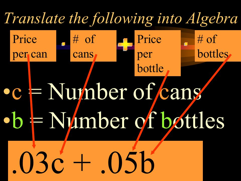 Translate the following into Algebra c = Number of cans b = Number of bottles Price per can # of cans Price per bottle # of bottles.03c +.05b