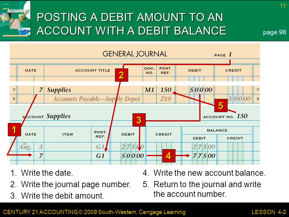 CENTURY 21 ACCOUNTING © 2009 South-Western, Cengage Learning 11 LESSON 4-2 POSTING A DEBIT AMOUNT TO AN ACCOUNT WITH A DEBIT BALANCE page 98 3 5 1 4 1