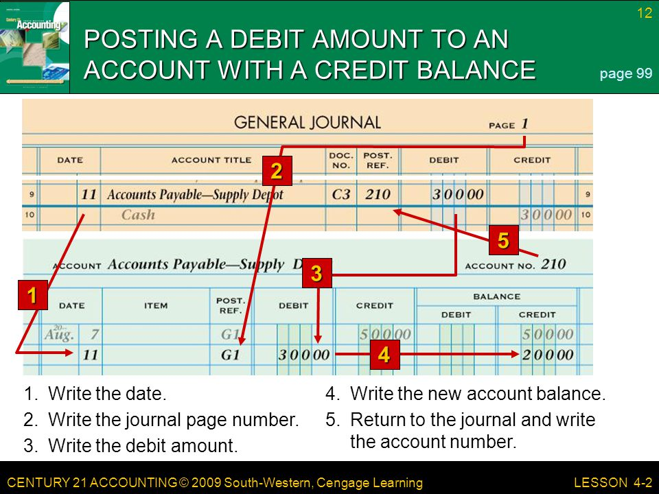 CENTURY 21 ACCOUNTING © 2009 South-Western, Cengage Learning 12 LESSON 4-2 POSTING A DEBIT AMOUNT TO AN ACCOUNT WITH A CREDIT BALANCE page 99 1.Write