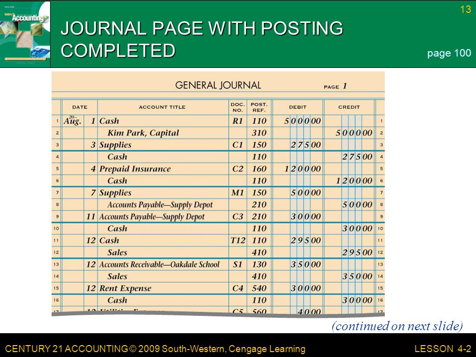 CENTURY 21 ACCOUNTING © 2009 South-Western, Cengage Learning 13 LESSON 4-2 JOURNAL PAGE WITH POSTING COMPLETED (continued on next slide) page 100