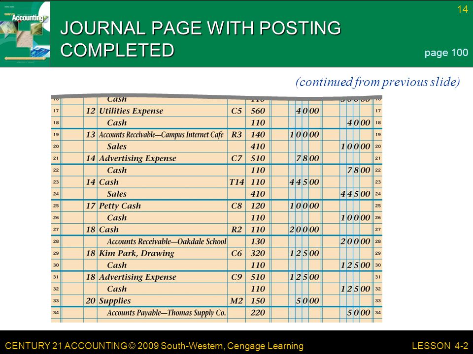 CENTURY 21 ACCOUNTING © 2009 South-Western, Cengage Learning 14 LESSON 4-2 JOURNAL PAGE WITH POSTING COMPLETED page 100 (continued from previous slide