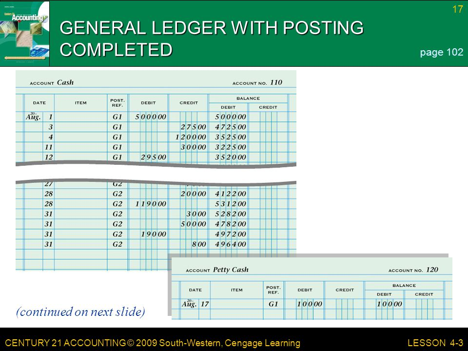 CENTURY 21 ACCOUNTING © 2009 South-Western, Cengage Learning 17 LESSON 4-3 GENERAL LEDGER WITH POSTING COMPLETED page 102 (continued on next slide)