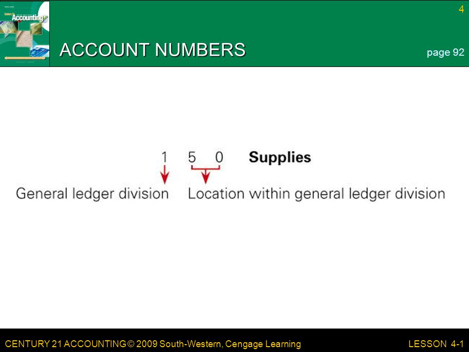 CENTURY 21 ACCOUNTING © 2009 South-Western, Cengage Learning 15 LESSON 4-2 TERM REVIEW Posting – transferring information from a journal entry to a ledger account page 101