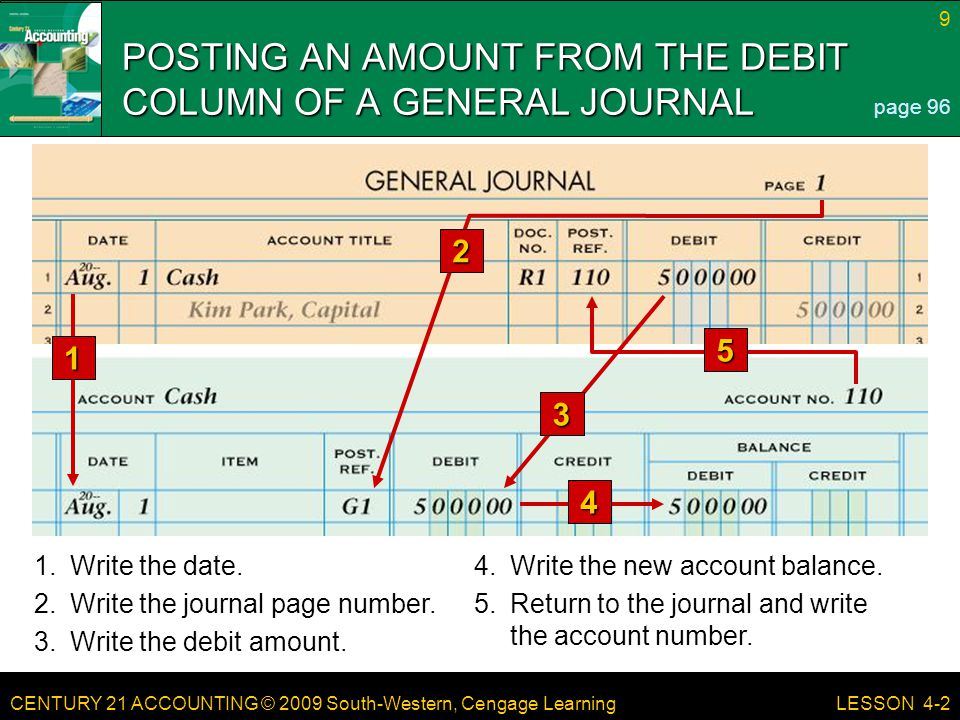 CENTURY 21 ACCOUNTING © 2009 South-Western, Cengage Learning 10 LESSON 4-2 POSTING AN AMOUNT FROM THE CREDIT COLUMN OF A GENERAL JOURNAL page 97 1 1.Write the date.4.Write the new account balance.