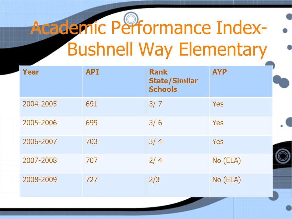 Academic Performance Index- Bushnell Way Elementary YearAPIRank State/Similar Schools AYP / 7Yes / 6Yes / 4Yes / 4No (ELA) /3No (ELA)