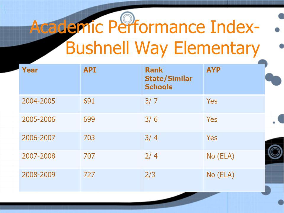 Academic Performance Index- Bushnell Way Elementary YearAPIRank State/Similar Schools AYP 2004-20056913/ 7Yes 2005-20066993/ 6Yes 2006-20077033/ 4Yes 2007-20087072/ 4No (ELA) 2008-20097272/3No (ELA)