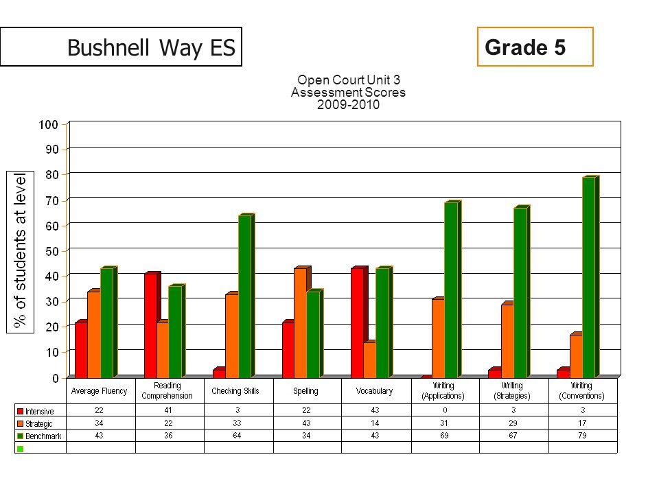 Bushnell Way ES Open Court Unit 3 Assessment Scores 2009-2010 Grade 5