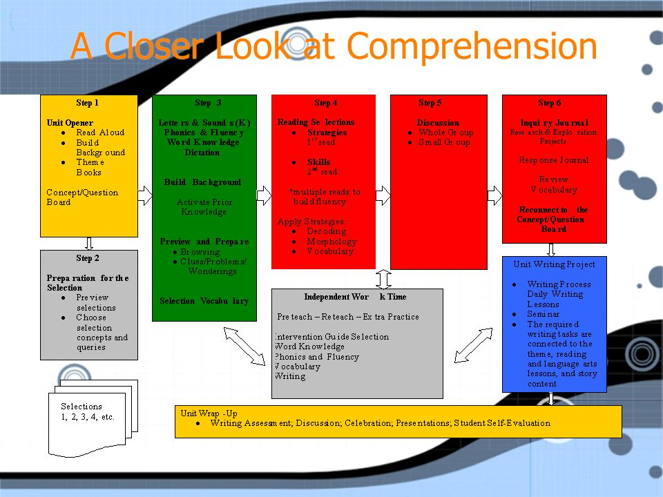 A Closer Look at Comprehension