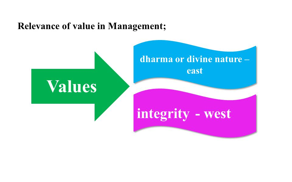 Relevance of value in Management; Values dharma or divine nature – east integrity- west