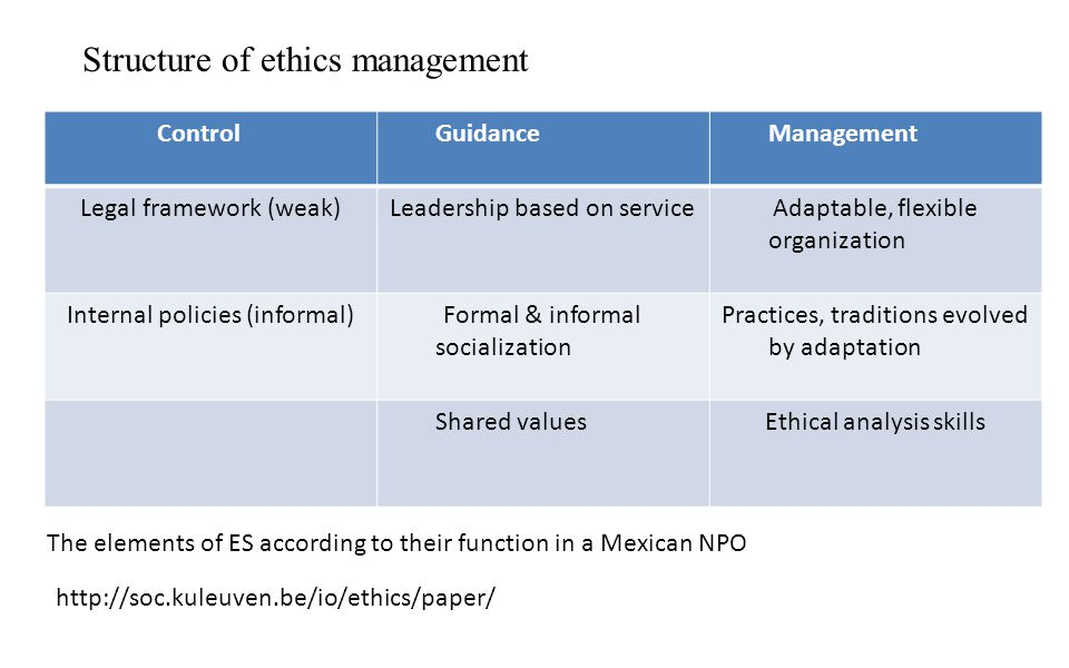 Structure of ethics management ControlGuidanceManagement Legal framework (weak)Leadership based on serviceAdaptable, flexible organization Internal policies (informal)Formal & informal socialization Practices, traditions evolved by adaptation Shared valuesEthical analysis skills The elements of ES according to their function in a Mexican NPO http://soc.kuleuven.be/io/ethics/paper/