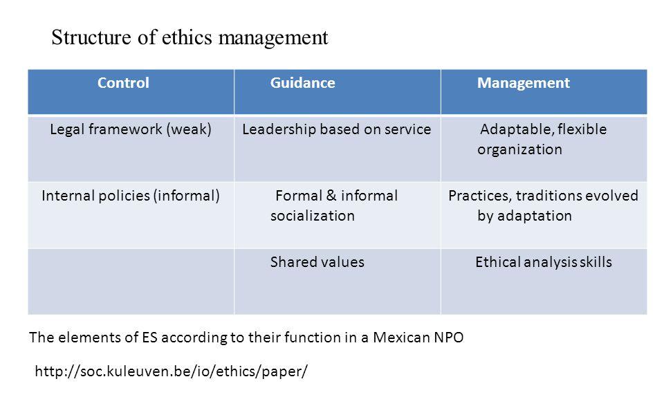 Structure of ethics management ControlGuidanceManagement Legal framework (weak)Leadership based on serviceAdaptable, flexible organization Internal po