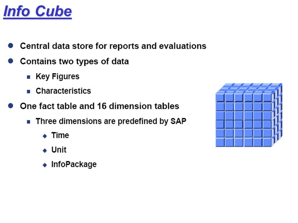Info Cube