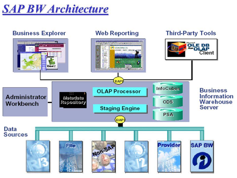 SAP BW Architecture