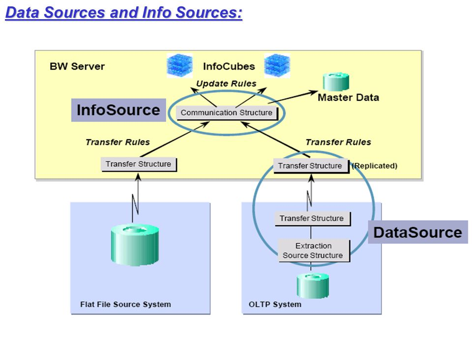 Data Sources and Info Sources: