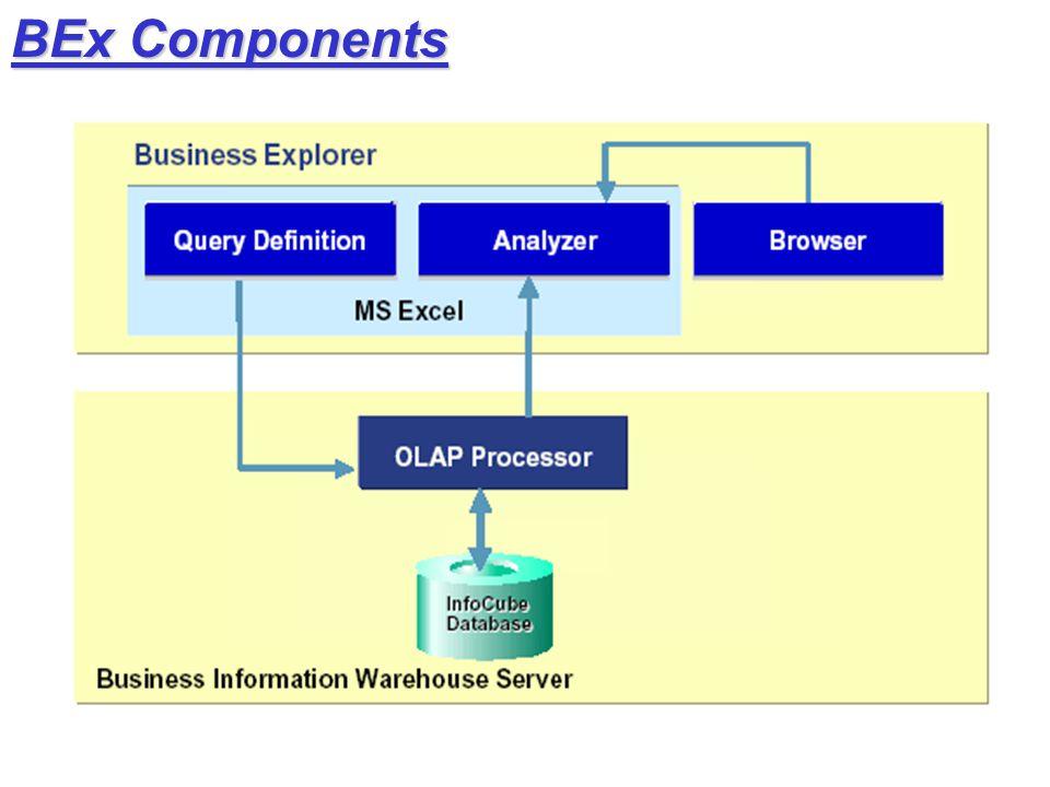 BEx Components