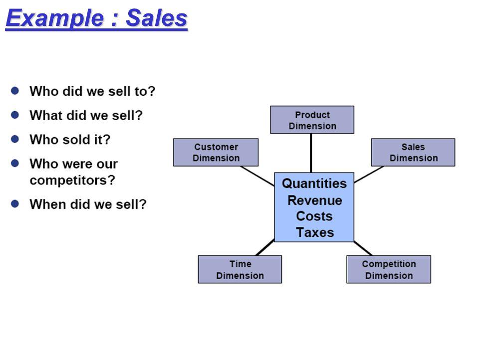 Example : Sales