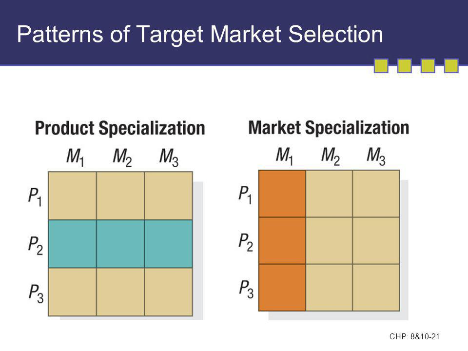 CHP: 8&10-22 Patterns of Target Market Selection