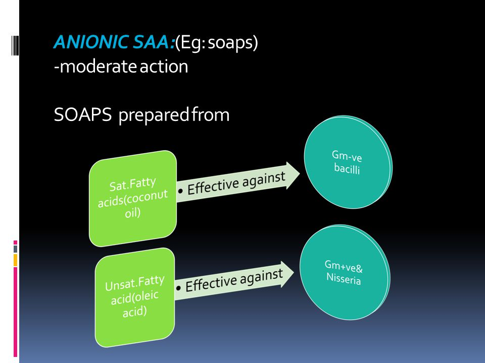ANIONIC SAA:(Eg: soaps) -moderate action SOAPS prepared from