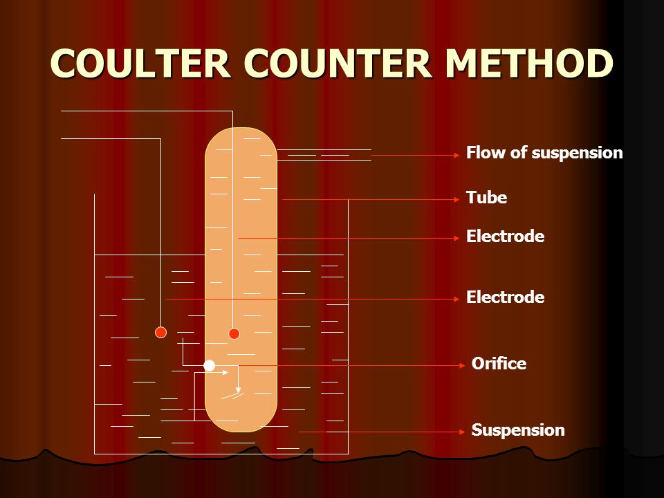 COULTER COUNTER METHOD Flow of suspension Tube Electrode Orifice Suspension