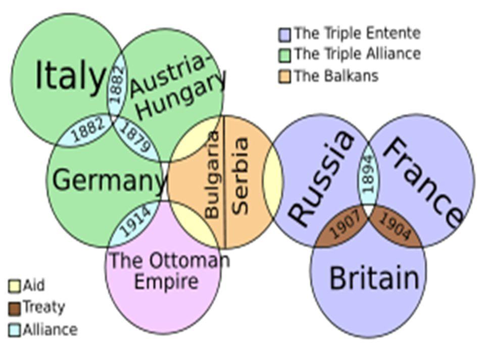Triple Entente Triple Alliance