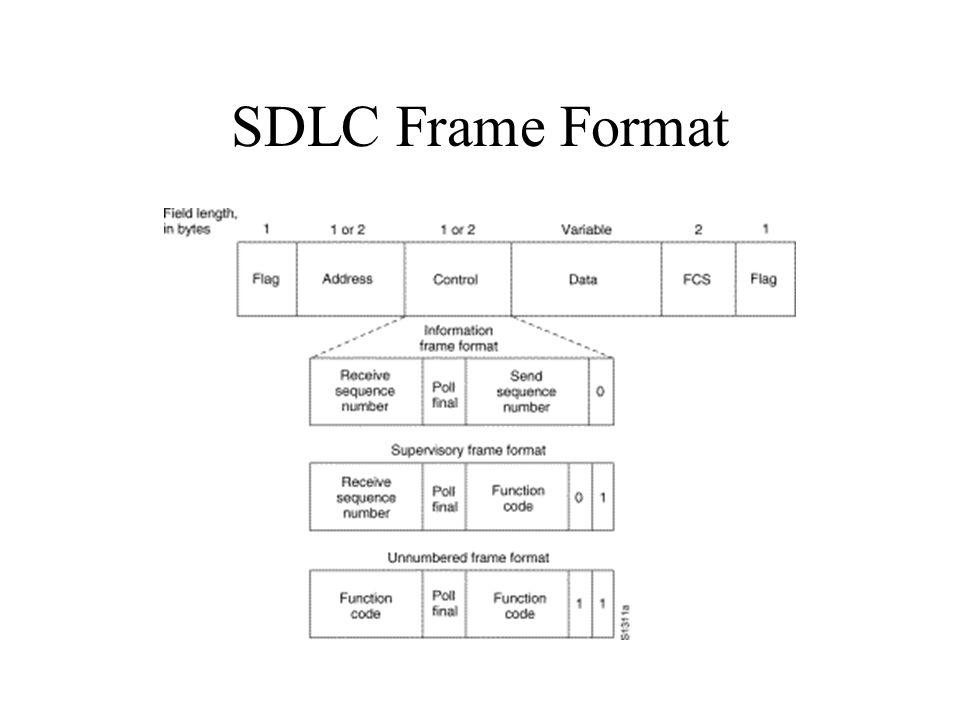 SDLC Frame Format