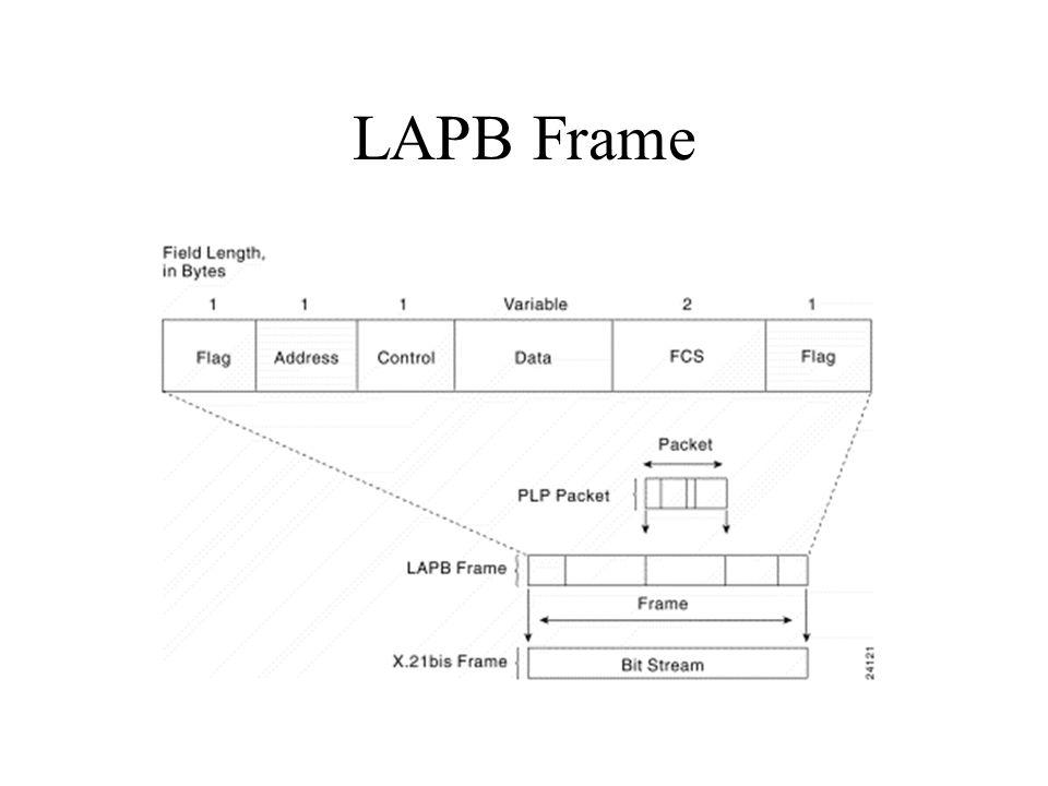 LAPB Frame