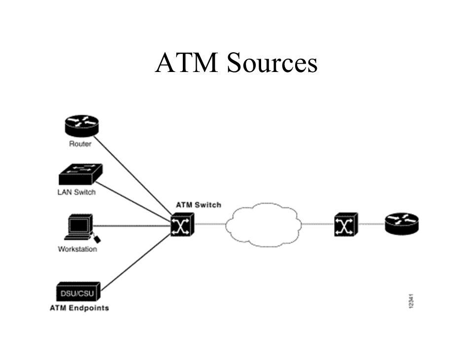 ATM Sources