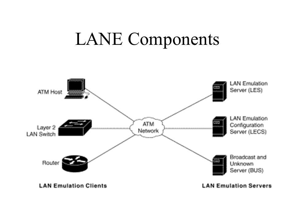 LANE Components