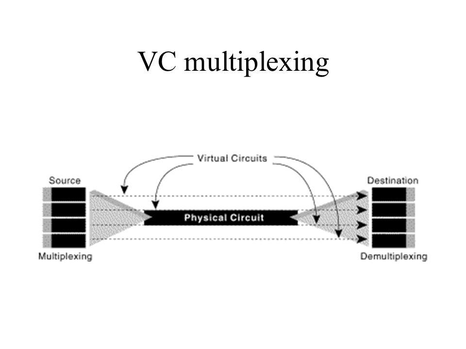 VC multiplexing