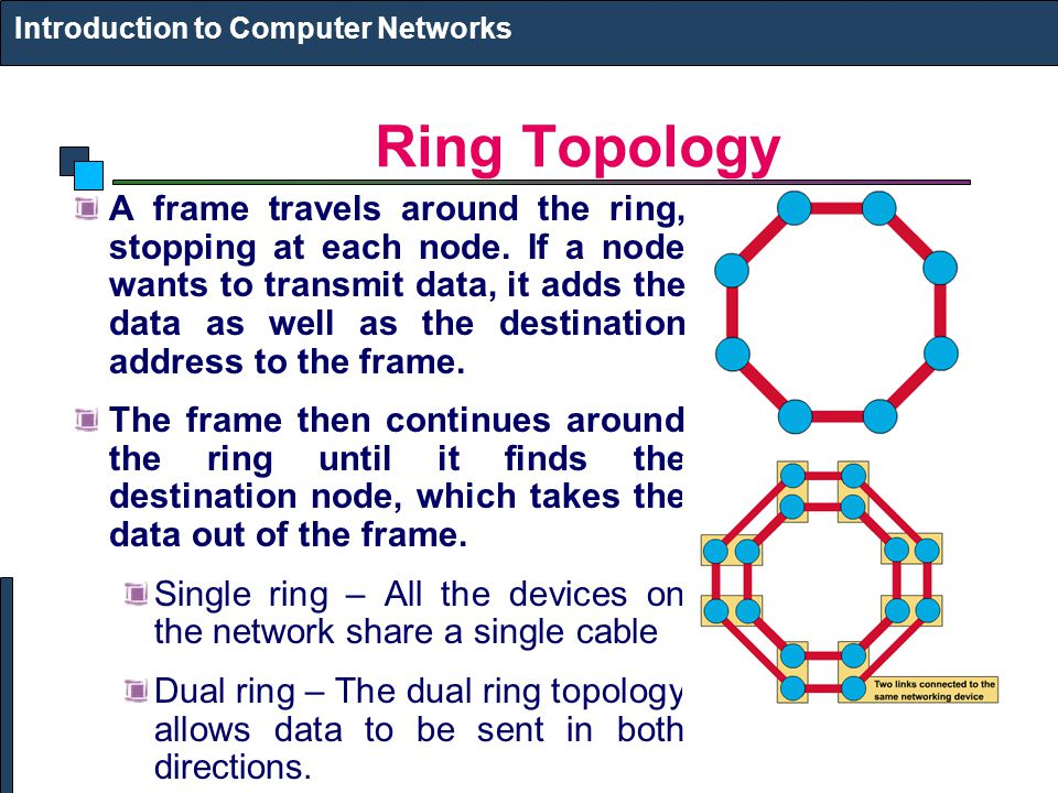 Ring Topology Introduction to Computer Networks A frame travels around the ring, stopping at each node.