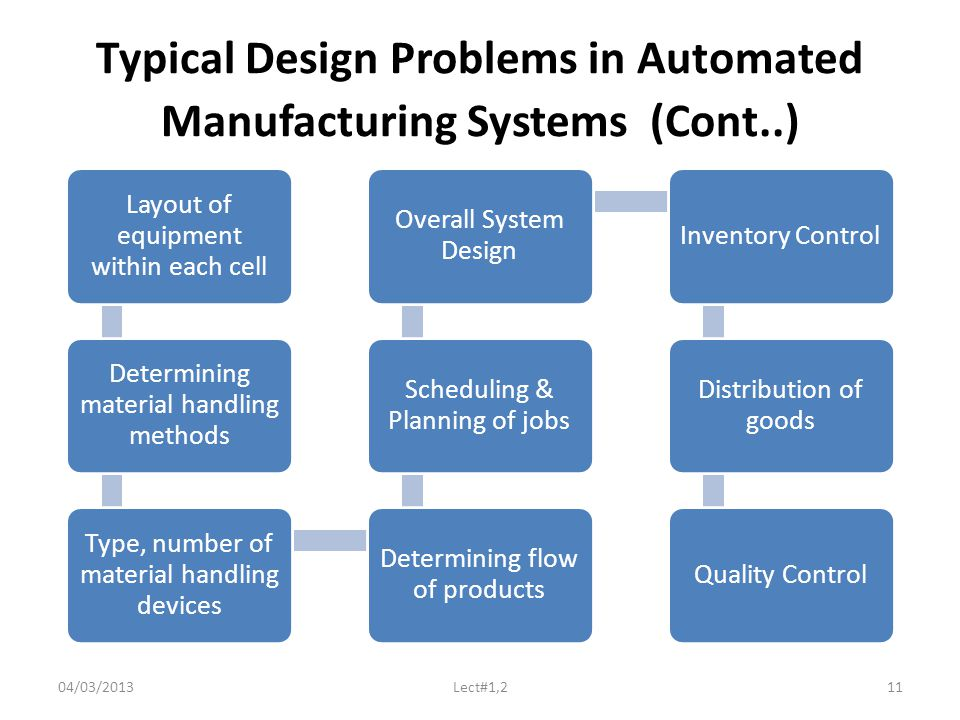 Typical Design Problems in Automated Manufacturing Systems (Cont..) Layout of equipment within each cell Determining material handling methods Type, number of material handling devices Determining flow of products Scheduling & Planning of jobs Overall System Design Inventory Control Distribution of goods Quality Control 04/03/2013Lect#1,211