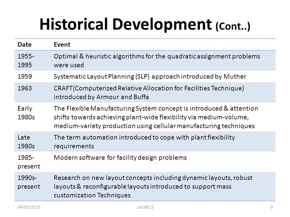 Historical Development (Cont..) DateEvent 1955- 1995 Optimal & heuristic algorithms for the quadratic assignment problems were used 1959Systematic Layout Planning (SLP) approach introduced by Muther 1963CRAFT(Computerized Relative Allocation for Facilities Technique) introduced by Armour and Buffa Early 1980s The Flexible Manufacturing System concept is introduced & attention shifts towards achieving plant-wide flexibility via medium-volume, medium-variety production using cellular manufacturing techniques Late 1980s The term automation introduced to cope with plant flexibility requirements 1985- present Modern software for facility design problems 1990s- present Research on new layout concepts including dynamic layouts, robust layouts & reconfigurable layouts introduced to support mass customization Techniques 04/03/2013Lect#1,29