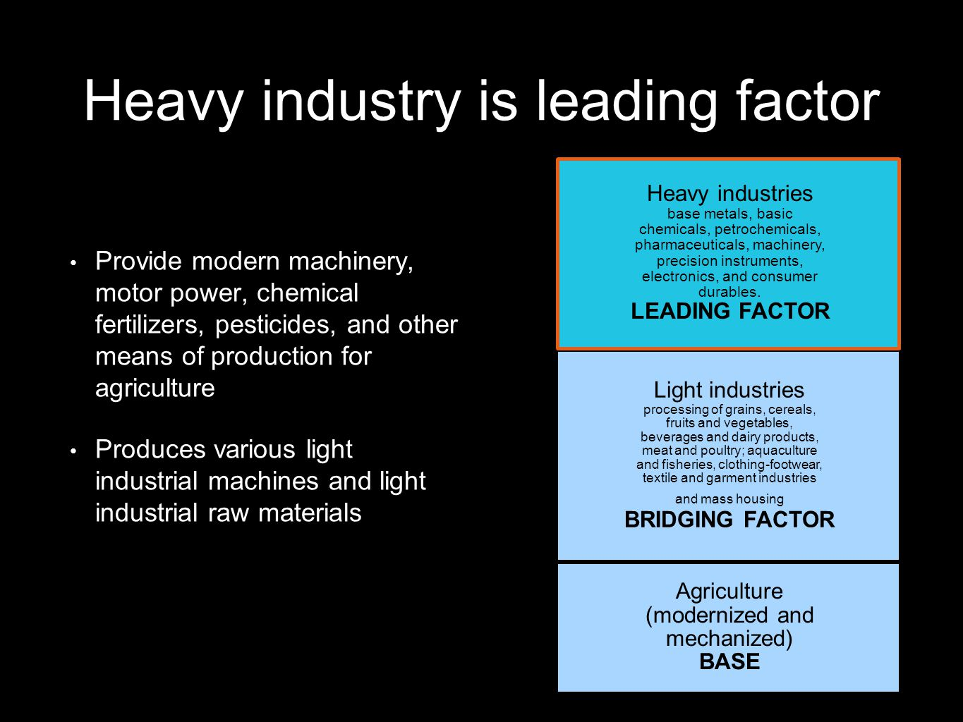 Heavy industry is leading factor Provide modern machinery, motor power, chemical fertilizers, pesticides, and other means of production for agriculture Produces various light industrial machines and light industrial raw materials Heavy industries base metals, basic chemicals, petrochemicals, pharmaceuticals, machinery, precision instruments, electronics, and consumer durables.