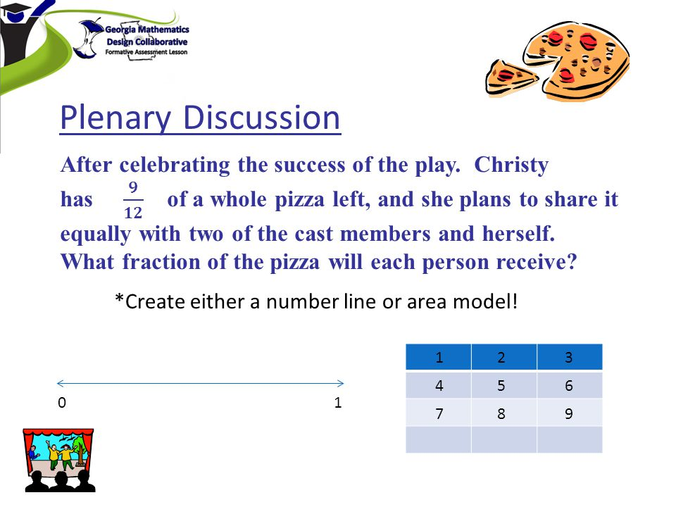 *Create either a number line or area model! 01 12 987 654 3 Plenary Discussion