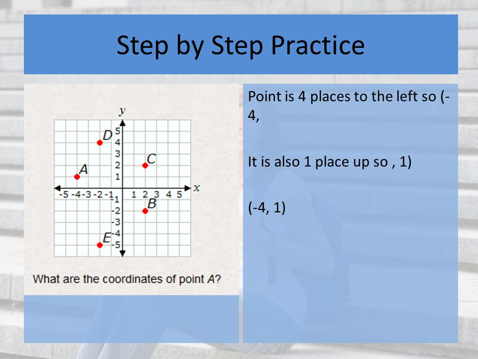 Step by Step Practice Point is 4 places to the left so (- 4, It is also 1 place up so, 1) (-4, 1)