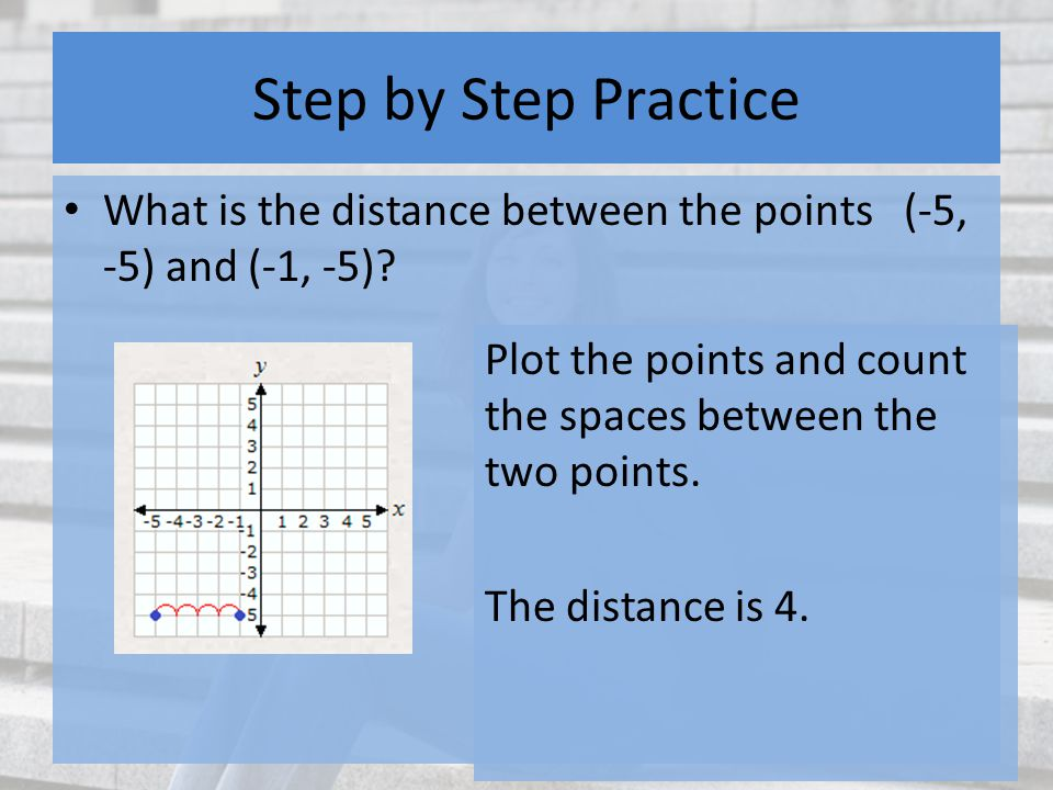 Step by Step Practice What is the distance between the points (-5, -5) and (-1, -5).