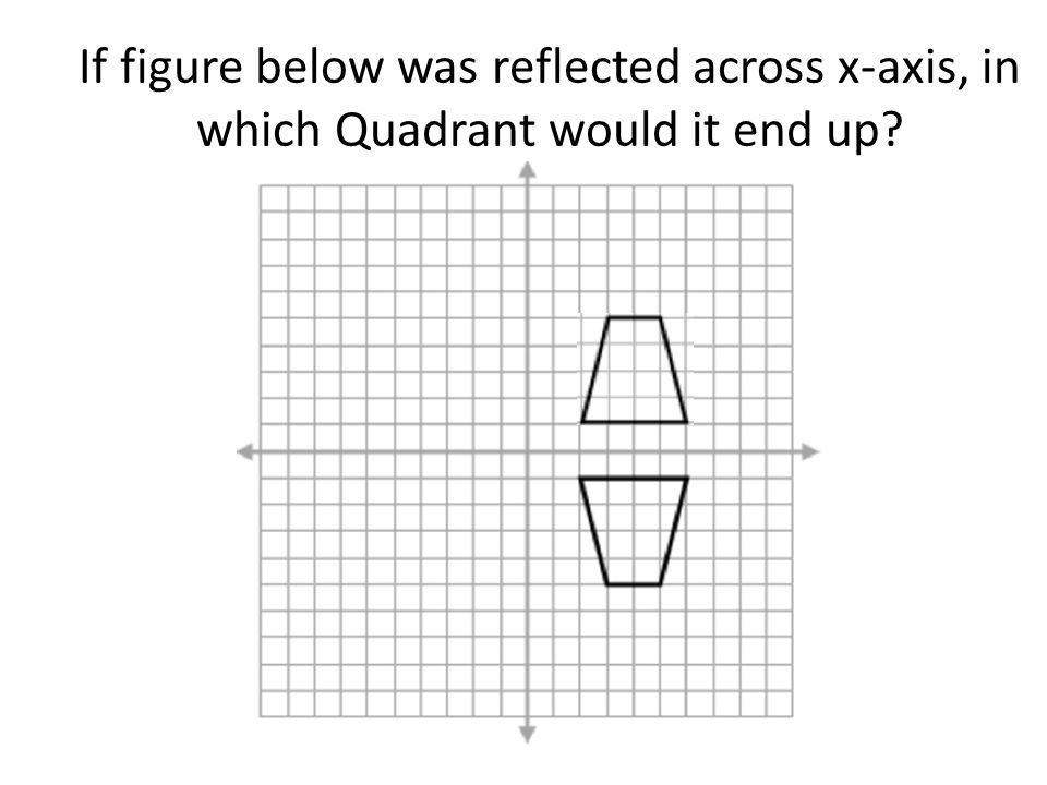 If figure below was reflected across x-axis, in which Quadrant would it end up
