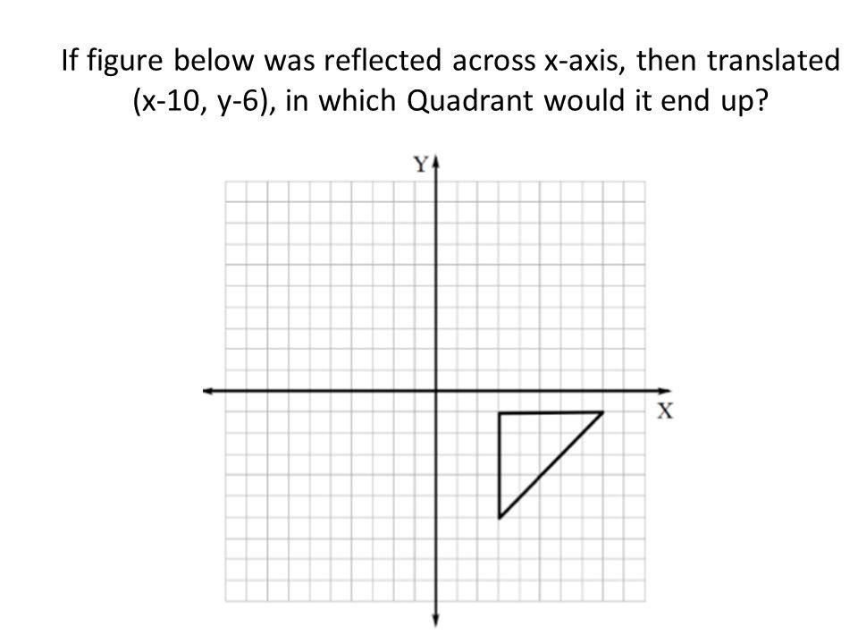 If figure below was reflected across x-axis, then translated (x-10, y-6), in which Quadrant would it end up?
