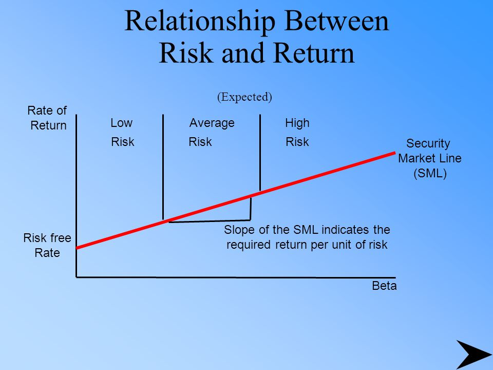 Relationship Between Risk and Return (Expected) Rate of Return Beta Risk free Rate Security Market Line (SML) Low Risk Average Risk High Risk Slope of the SML indicates the required return per unit of risk