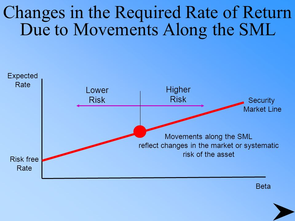 Changes in the Required Rate of Return Due to Movements Along the SML Beta Risk free Rate Security Market Line Expected Rate Movements along the SML reflect changes in the market or systematic risk of the asset Lower Risk Higher Risk