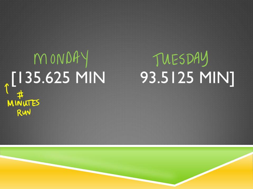 [135.625 MIN 93.5125 MIN]