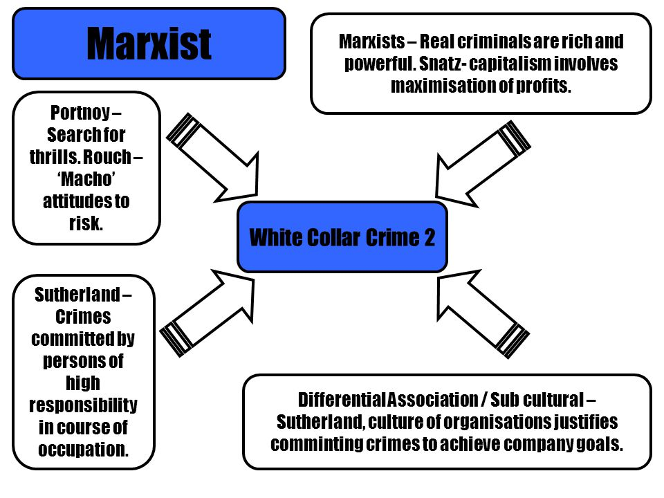 Marxist White Collar Crime 2 Portnoy – Search for thrills. Rouch – 'Macho' attitudes to risk. Sutherland – Crimes committed by persons of high respons